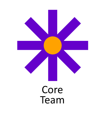 Purple spoke wheel with Core Team underneath.